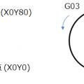 簡単そうで、混乱する円弧指定I, J, K
